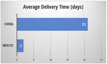 china-vs-mexico-delivery-times